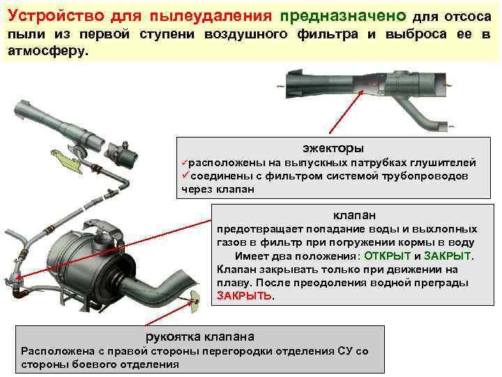 Устройство для пылеудаления предназначено для отсоса пыли из первой ступени воздушного фильтра и выброса