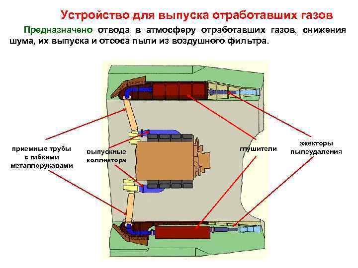Устройство для выпуска отработавших газов  Предназначено отвода в атмосферу отработавших газов,