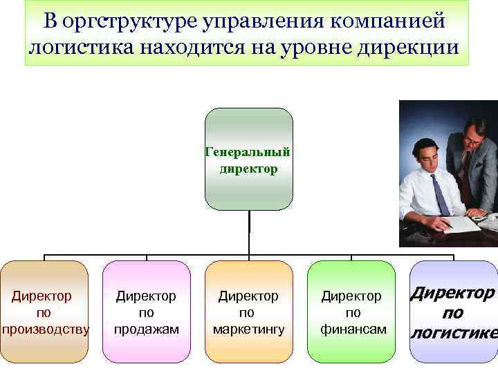 В оргструктуре управления компанией логистика находится на уровне дирекции