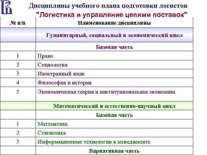 Дисциплины учебного плана подготовки логистов
