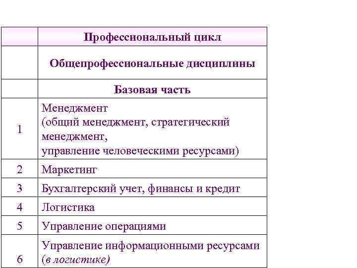 Профессиональный цикл  Общепрофессиональные дисциплины    Базовая часть Менеджмент (общий