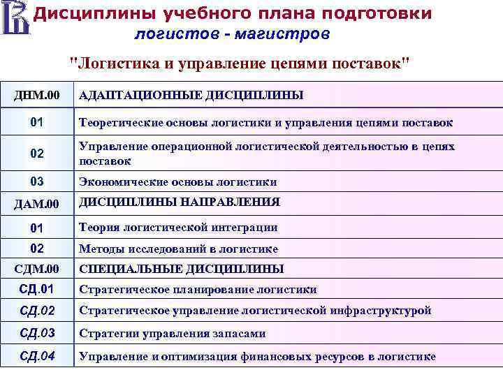 Дисциплины учебного плана подготовки  логистов - магистров