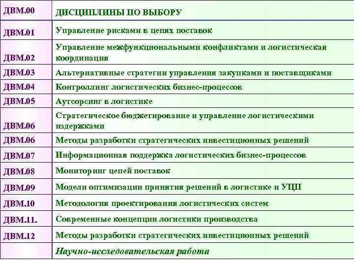 ДВМ. 00  ДИСЦИПЛИНЫ ПО ВЫБОРУ  ДВМ. 01  Управление рисками в цепях