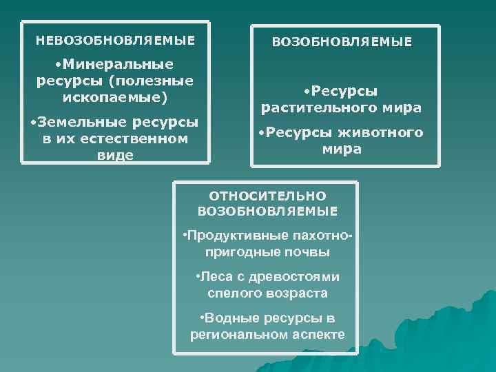 НЕВОЗОБНОВЛЯЕМЫЕ  • Минеральные ресурсы (полезные  ископаемые)    • Ресурсы