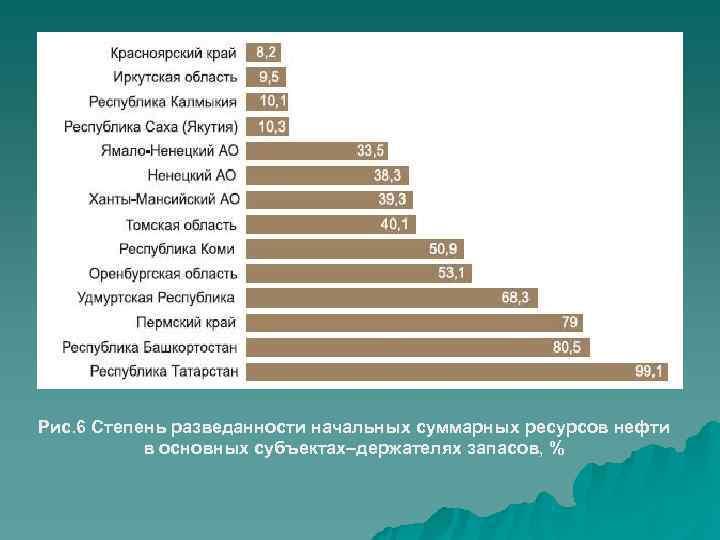Рис. 6 Степень разведанности начальных суммарных ресурсов нефти  в основных субъектах–держателях запасов, %