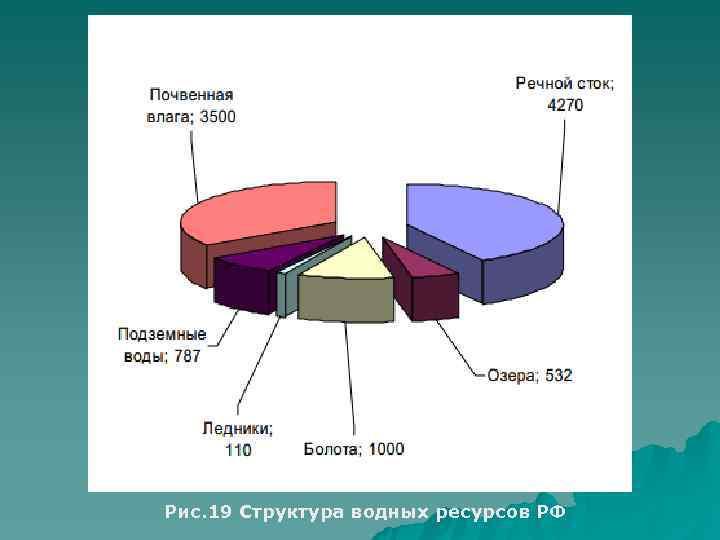 Рис. 19 Структура водных ресурсов РФ
