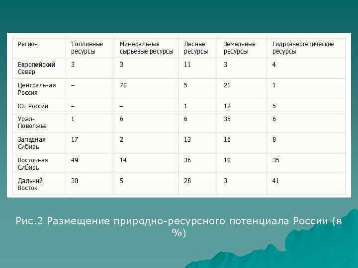 Рис. 2 Размещение природно-ресурсного потенциала России (в     %)