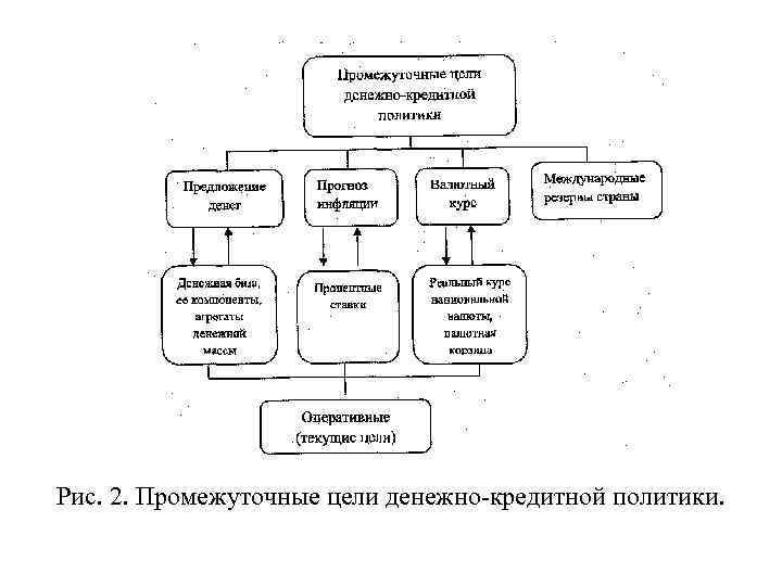 Рис. 2. Промежуточные цели денежно кредитной политики.