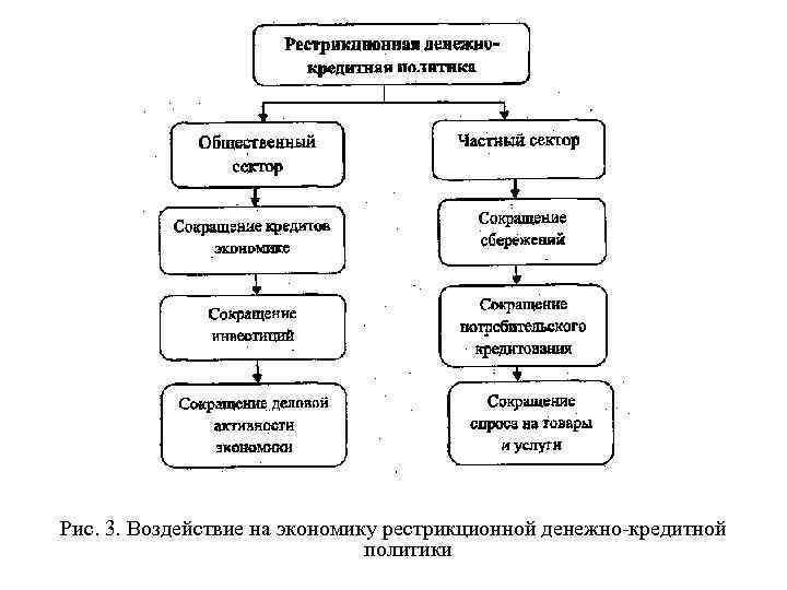 Рис. 3. Воздействие на экономику рестрикционной денежно кредитной      политики