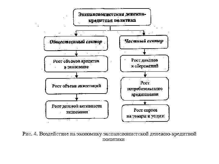 Рис. 4. Воздействие на экономику экспансионистской денежно кредитной
