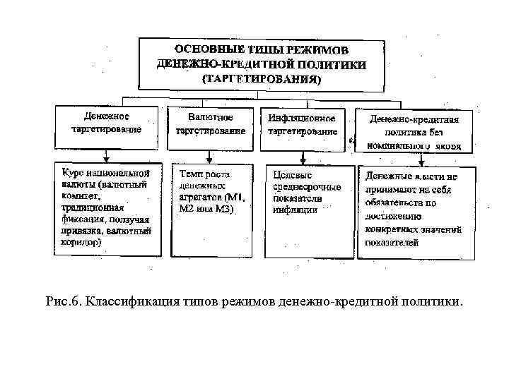 Рис. 6. Классификация типов режимов денежно кредитной политики.