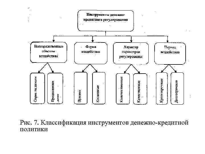 Рис. 7. Классификация инструментов денежно кредитной политики