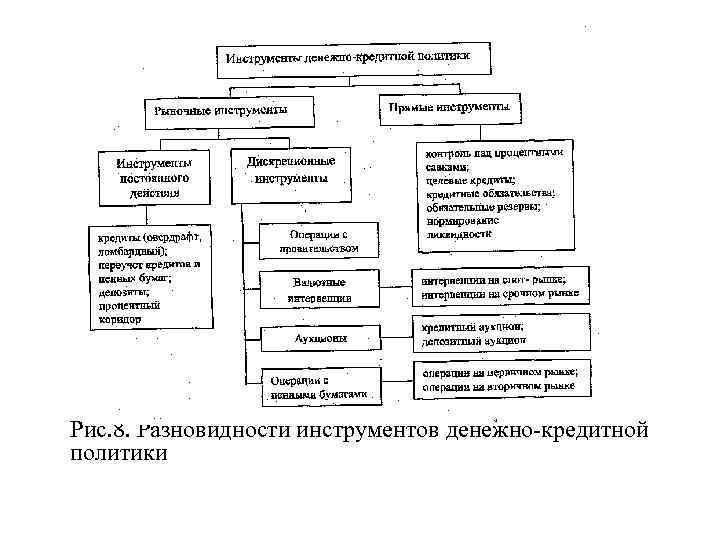 Рис. 8. Разновидности инструментов денежно кредитной политики