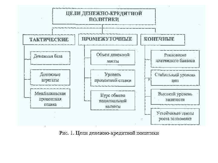 Рис. 1. Цели денежно кредитной политики