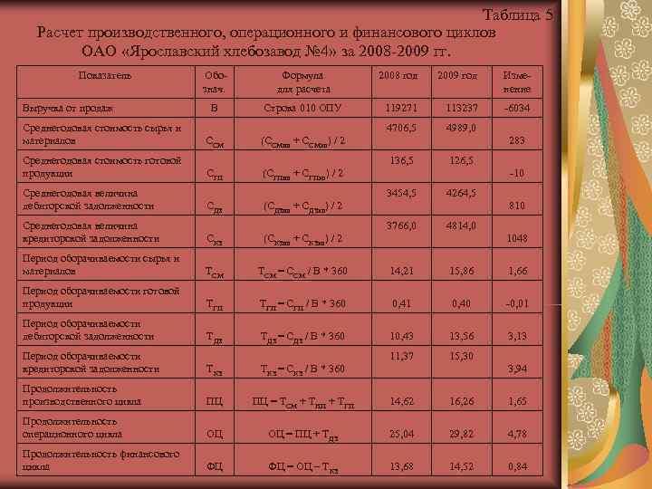 Таблица 5  Расчет производственного, операционного и финансового циклов
