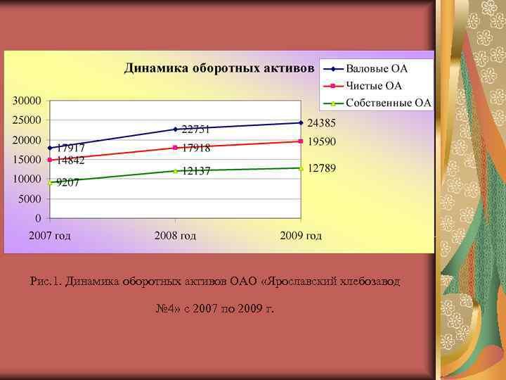Рис. 1. Динамика оборотных активов ОАО «Ярославский хлебозавод    № 4» с