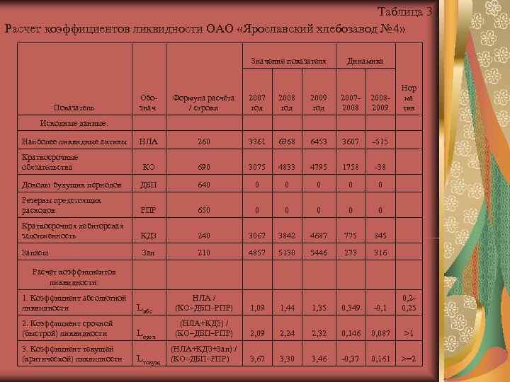 Таблица 3 Расчет коэффициентов ликвидности ОАО «Ярославский хлебозавод №