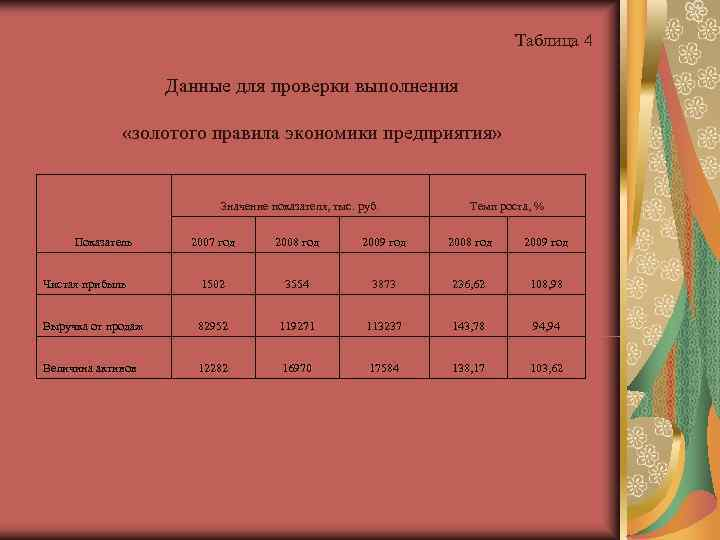 Таблица 4     Данные
