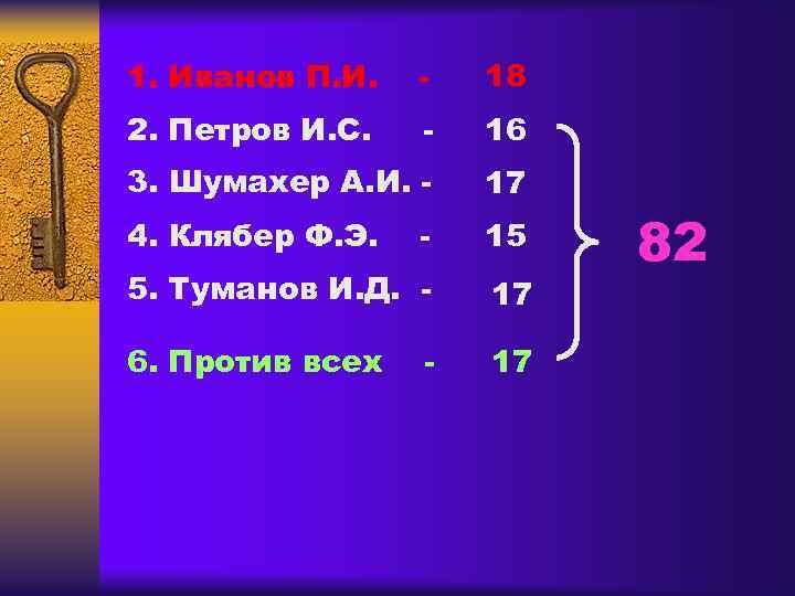 1. Иванов П. И.  -  18 2. Петров И. С.  -