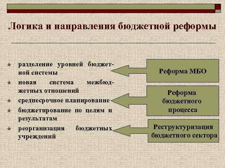 Логика и направления бюджетной реформы  разделение уровней бюджет- ной системы