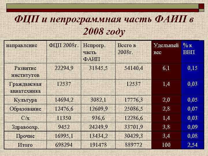 ФЦП и непрограммная часть ФАИП в    2008 году направление