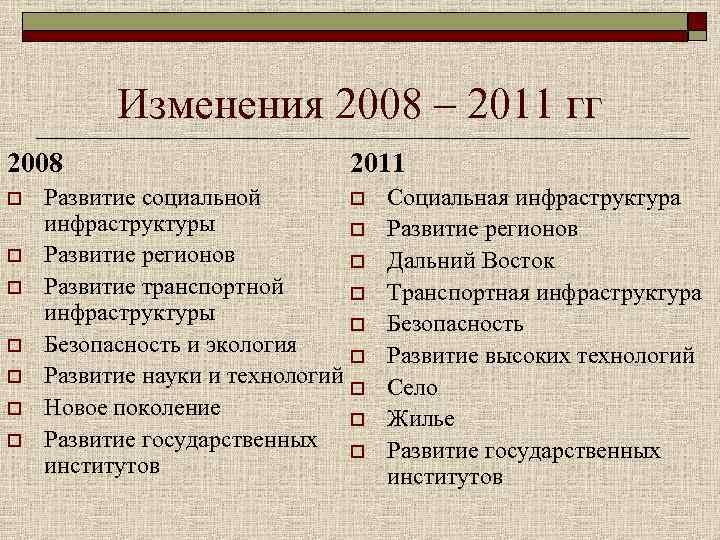 Изменения 2008 – 2011 гг 2008