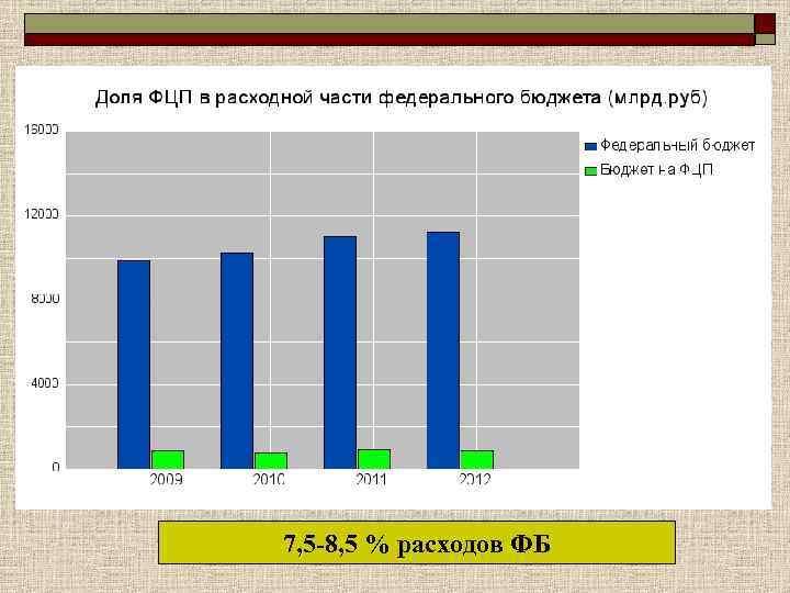 o  + o  3+   7, 5 -8, 5 % расходов