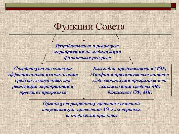 Функции Совета    Разрабатывает и реализует
