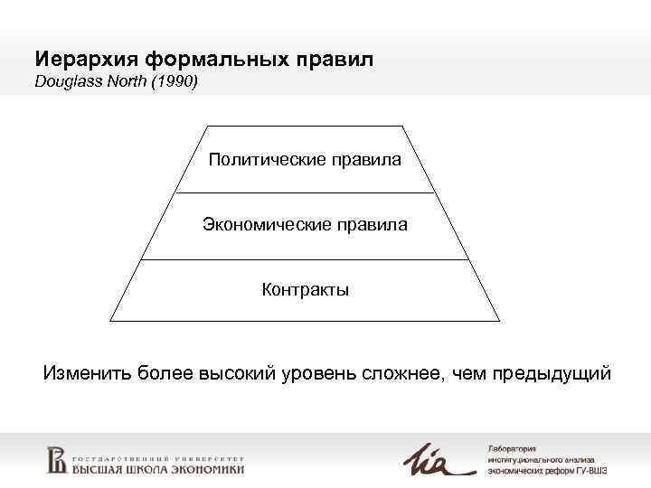 Иерархия формальных правил Douglass North (1990)      Политические правила