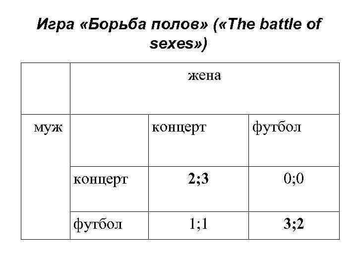 Игра «Борьба полов» ( «The battle of   sexes» )