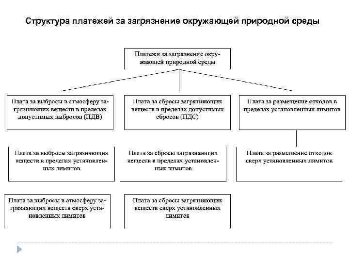 Структура платежей за загрязнение окружающей природной среды