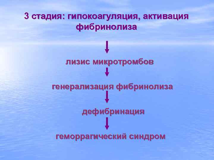 3 стадия: гипокоагуляция, активация   фибринолиза  лизис микротромбов  генерализация фибринолиза