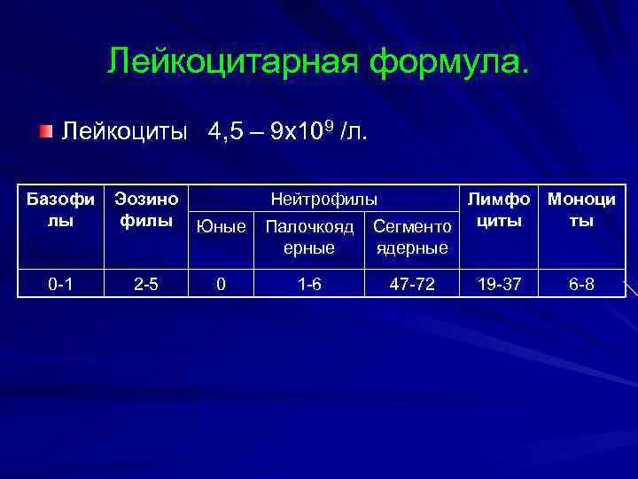 Лейкоцитарная формула. Лейкоциты 4, 5 – 9 х109 /л.  Базофи
