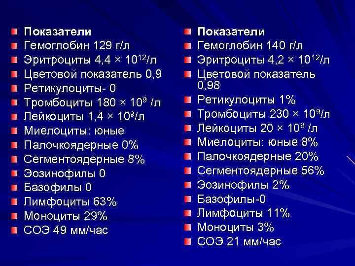 Показатели    Показатели Гемоглобин 129 г/л  Гемоглобин 140 г/л Эритроциты 4,
