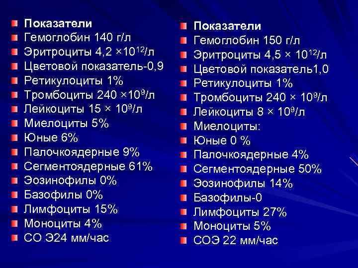 Показатели    Показатели Гемоглобин 140 г/л  Гемоглобин 150 г/л Эритроциты 4,