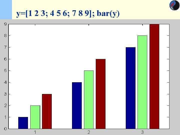 y=[1 2 3; 4 5 6; 7 8 9]; bar(y)    11