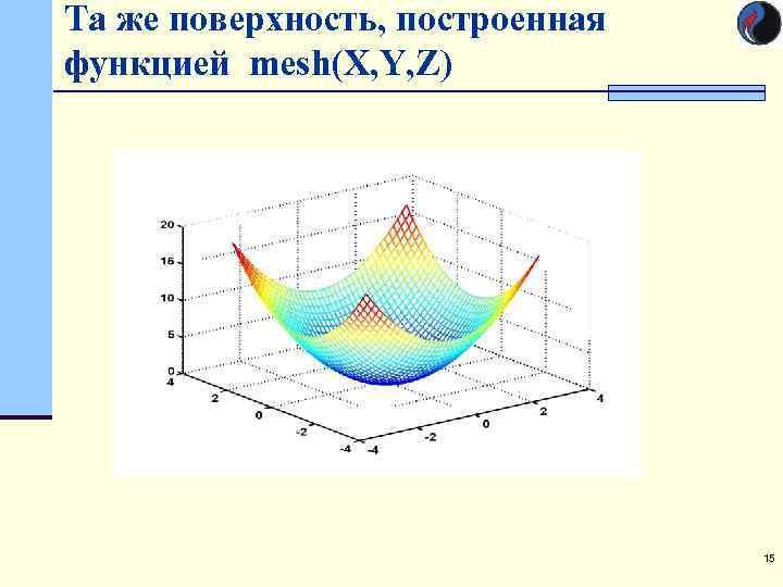 Та же поверхность, построенная функцией mesh(X, Y, Z)    15