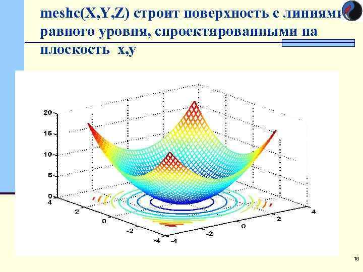 meshc(X, Y, Z) строит поверхность с линиями равного уровня, спроектированными на