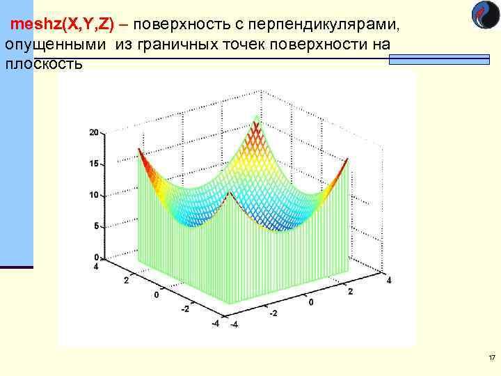 meshz(X, Y, Z) – поверхность с перпендикулярами, опущенными из граничных точек поверхности на