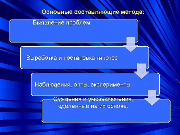 Основные составляющие метода:  Выявление проблем Выработка и постановка гипотез Наблюдения, опты, эксперименты