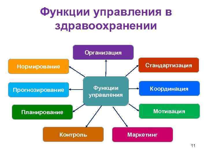 Функции управления в  здравоохранении    Организация  Нормирование