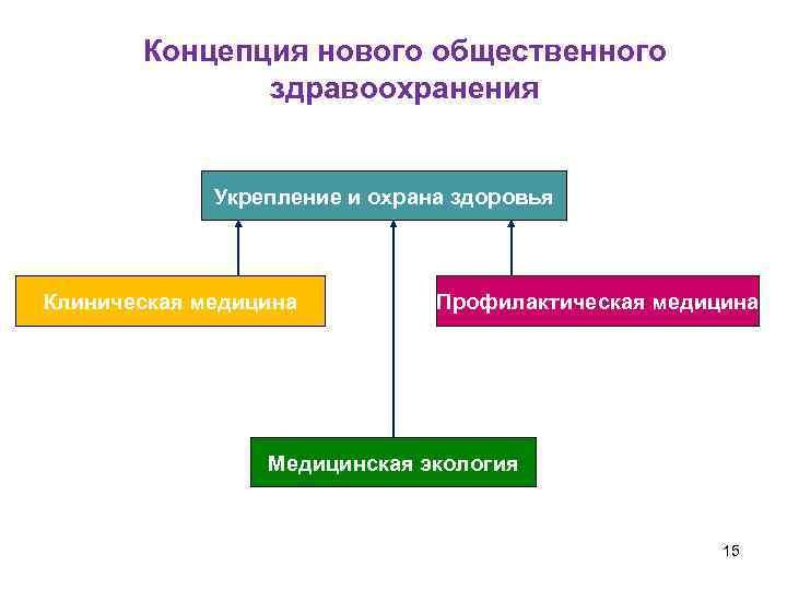 Концепция нового общественного    здравоохранения    Укрепление и