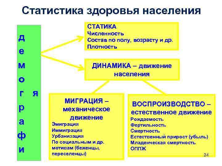 Статистика здоровья населения     СТАТИКА     Численность д