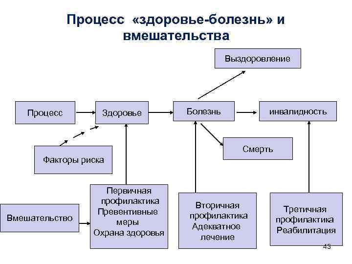 Процесс  «здоровье-болезнь» и    вмешательства