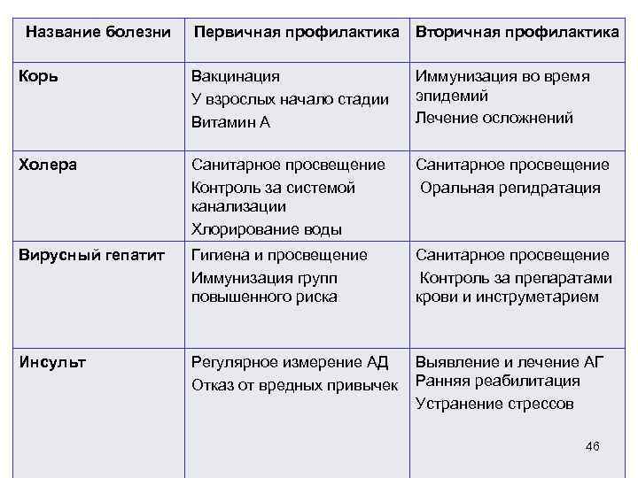 Название болезни  Первичная профилактика Вторичная профилактика Корь    Вакцинация