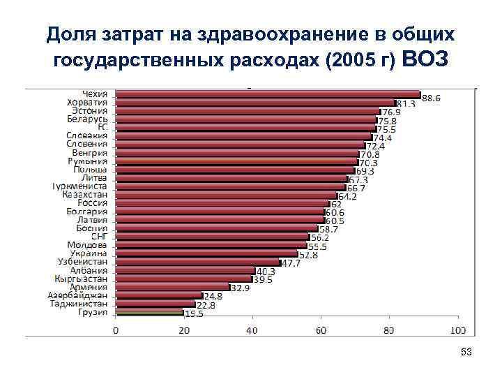 Доля затрат на здравоохранение в общих государственных расходах (2005 г) ВОЗ