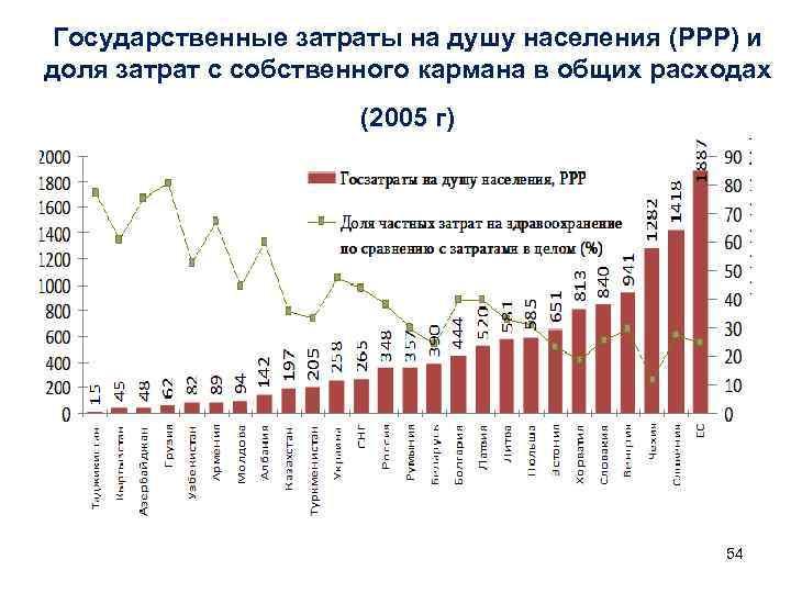 Государственные затраты на душу населения (PPP) и доля затрат с собственного кармана в