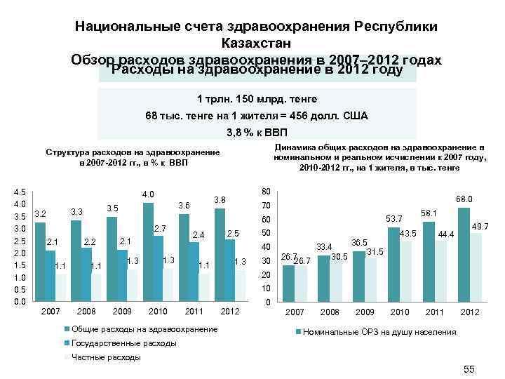 Национальные счета здравоохранения Республики