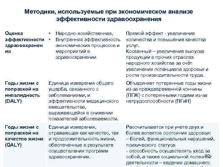Методики, используемые при экономическом анализе   эффективности здравоохранения Оценка