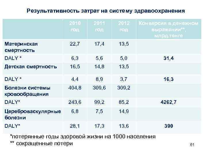Результативность затрат на систему здравоохранения    2010  2011